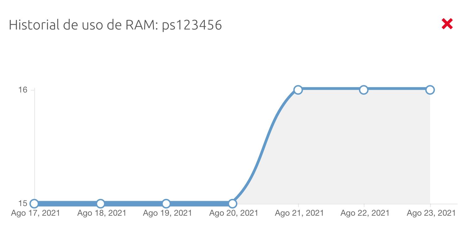 VPS RAM