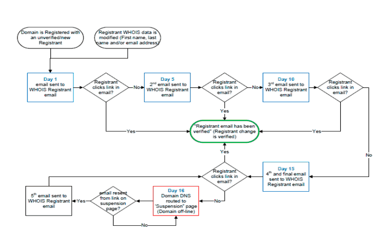 Verification Process Flowchart