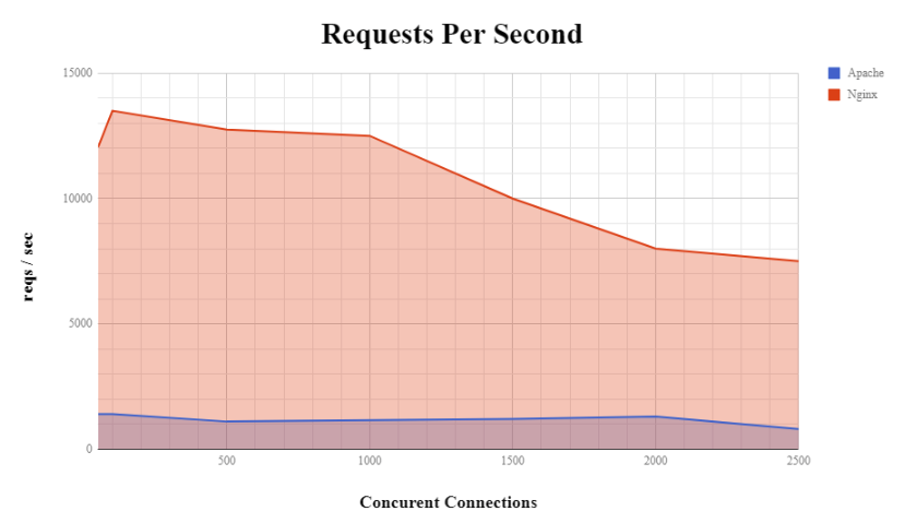 Webserver requests graph